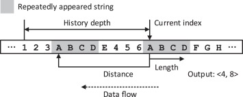 False history filtering for reducing hardware overhead of