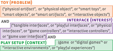 Toy user interfaces: Systematic and industrial mapping