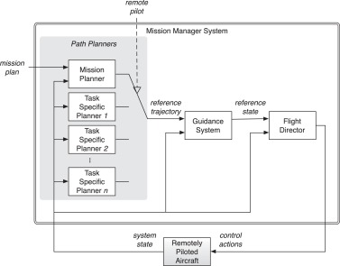 Architectural design of a Safe Mission Manager for Unmanned