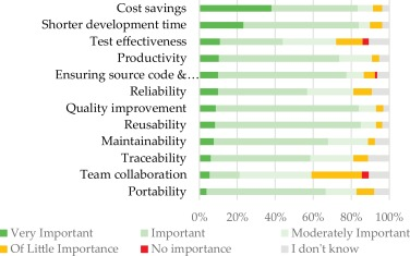A survey on modeling and model-driven engineering practices