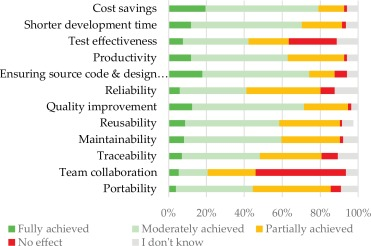 A survey on modeling and model-driven engineering practices in the
