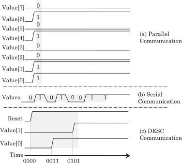 A survey of encoding techniques for reducing data-movement