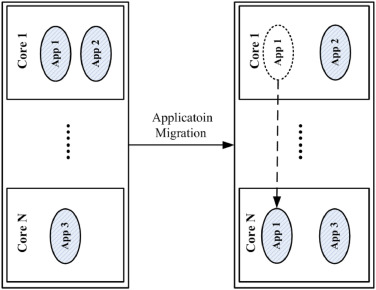 Run-time timing prediction for system reconfiguration on