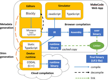 MakeCode and CODAL: Intuitive and efficient embedded systems