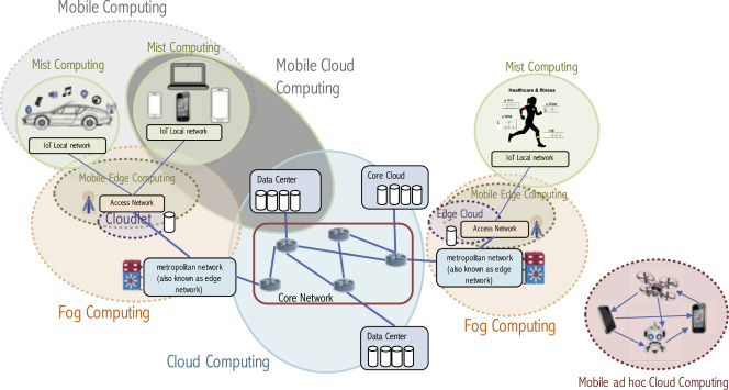 All one needs to know about fog computing and related edge computing
