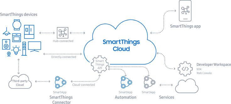 IoT Manager: An open-source IoT framework for smart cities