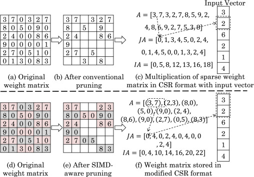 A survey of techniques for optimizing deep learning on GPUs