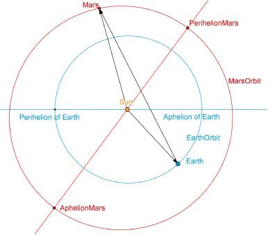 Simulating Kepler's Geocentric Mars Orbit - ScienceDirect