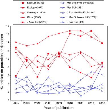 Integrating parasitology and marine ecology: Seven