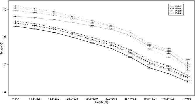Graph Change Hr