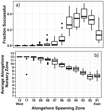 A full life history synthesis of Arrowtooth Flounder ecology