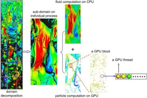 Discrete particle simulation of gas–solid two-phase flows with multi
