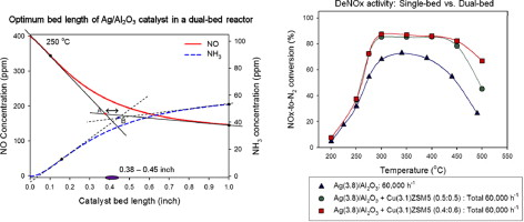Simulation of OHC/SCR process over Ag/Al2O3 catalyst for removing