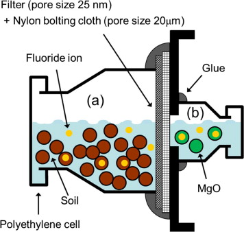 Immobilization of fluoride in artificially contaminated