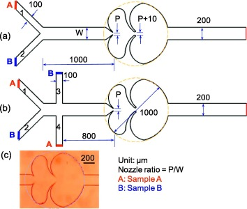Rapid vortex microfluidic mixer utilizing double heart chamber schematic illustration of proposed micromixer a y shaped injection channel b interlaced shaped injection channel and c om image of double heart ccuart Gallery