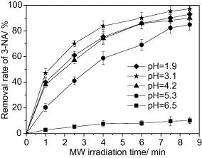 Cu(II)–Fe(II)–H2O2 oxidative removal of 3-nitroaniline in