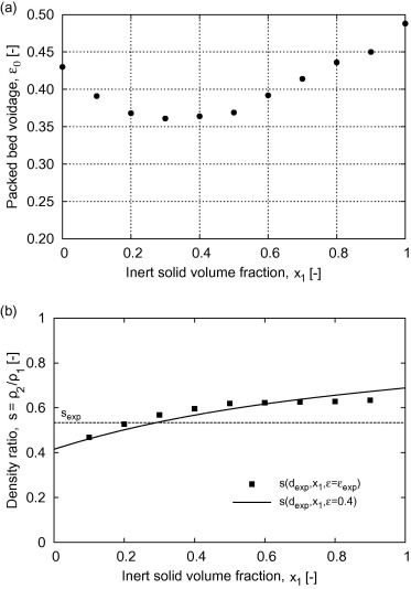 Segregation direction reversal of gas-fluidized biomass