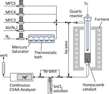 Elemental Mercury Capture And Oxidation By A Regenerable Manganese
