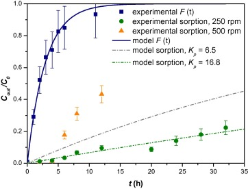Evolution of normalized responses C out / C 0 for the step experiment and  the two sorption experiments in the continuous reactor, along with the  fitted ...