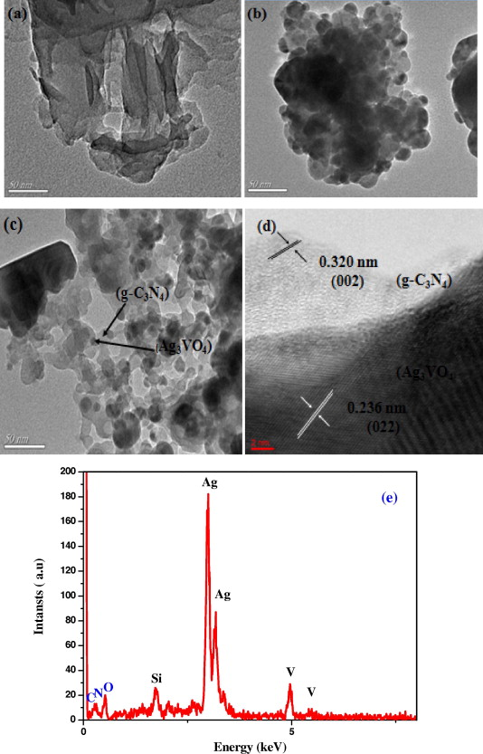 Synthesis of g c3n4ag3vo4 composites with enhanced photocatalytic tem images of the samples a pure g c3n4 b pure ag3vo4 c 5 wt g c3n4ag3vo4 composites fandeluxe Images
