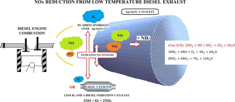 Increased No2 Concentration In The Diesel Engine Exhaust For