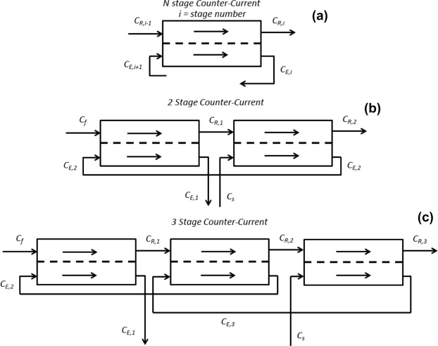 Multistage Counter Current Solvent Extraction In A Flat Membrane Microcontactor Sciencedirect
