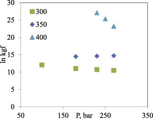 Pressure and temperature effect on cellulose hydrolysis in