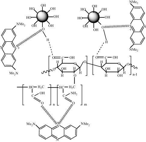 Synthesis Of Co Polymer Grafted Gum Karaya And Silica Hybrid Organic