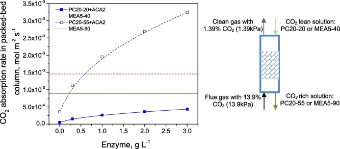 Kinetic Performance Of Co2 Absorption Into A Potassium Carbonate