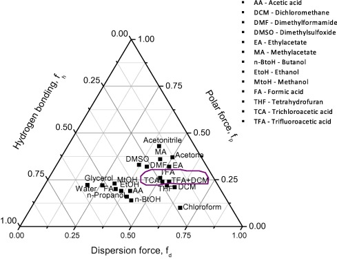 Solubility Spinnability Map And Model For The Preparation Of