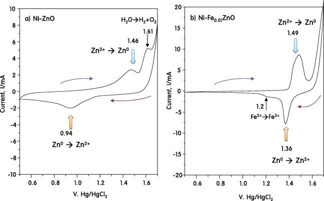 Implementation Of Stable Electrochemical Performance Using A Fe0