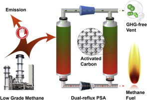 Capture of low grade methane from nitrogen gas using dual
