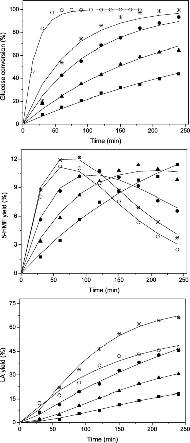 Kinetic Study Of Glucose Conversion To Levulinic Acid Over Fehy