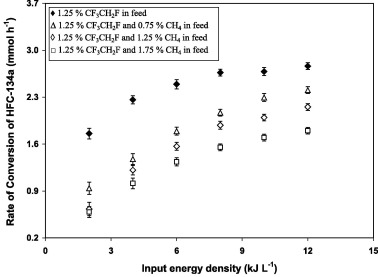 Effect Of Methane On The Conversion Of Hfc 134a In A Dielectric