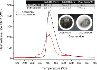A sustainable, eugenol-derived epoxy resin with high