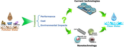 nanotechnology in wastewater treatment project report