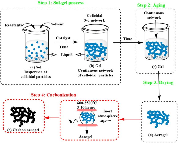 Recent advances in aerogels for environmental remediation
