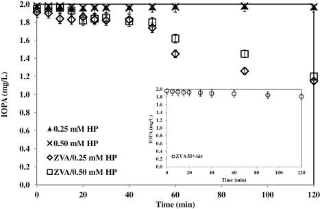 Removal of iopamidol, an iodinated X-ray contrast medium, by zero