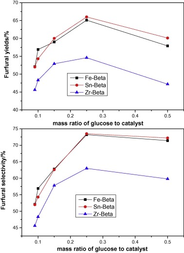 Highly selective conversion of glucose into furfural over modified ...