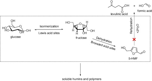 Enhanced formation of 5-HMF from glucose using a highly selective ...