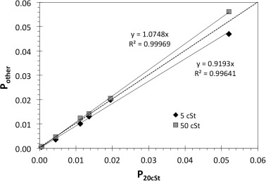 Determination and correlation of the partition coefficients