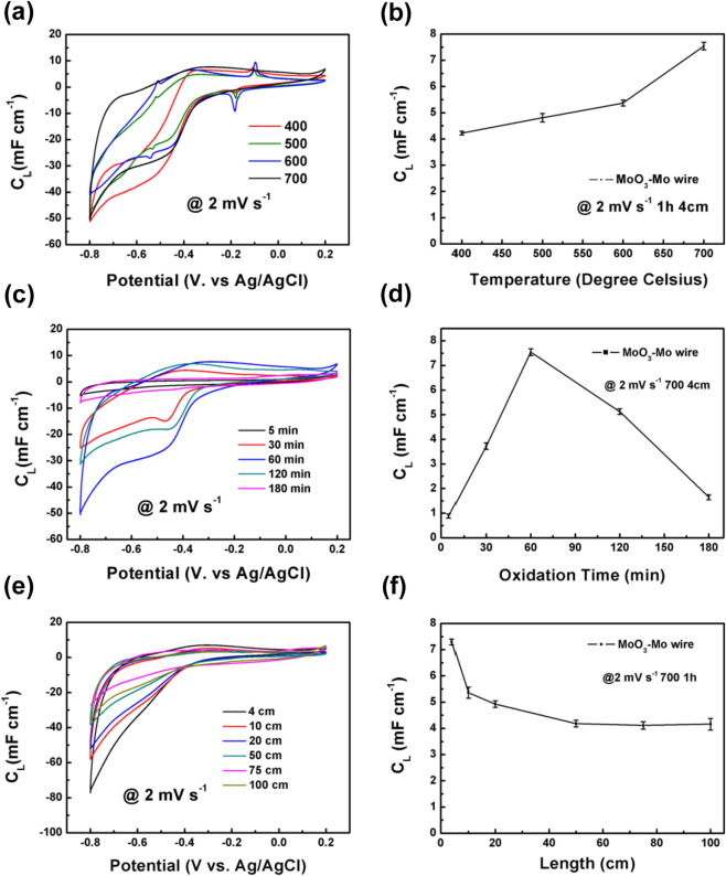 Robust wire-based supercapacitors based on hierarchical α ... on
