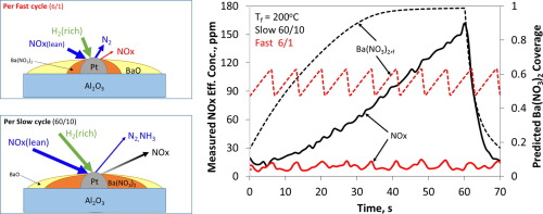 Fast cycling in a non-isothermal monolithic lean NOx trap using H2