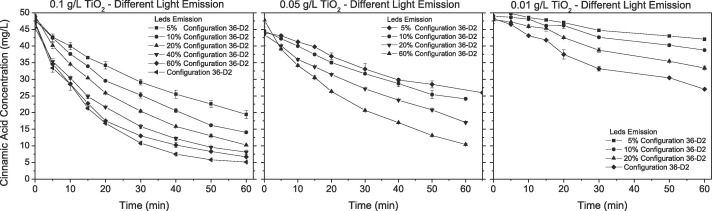 Design and validation of a LED-based high intensity photocatalytic