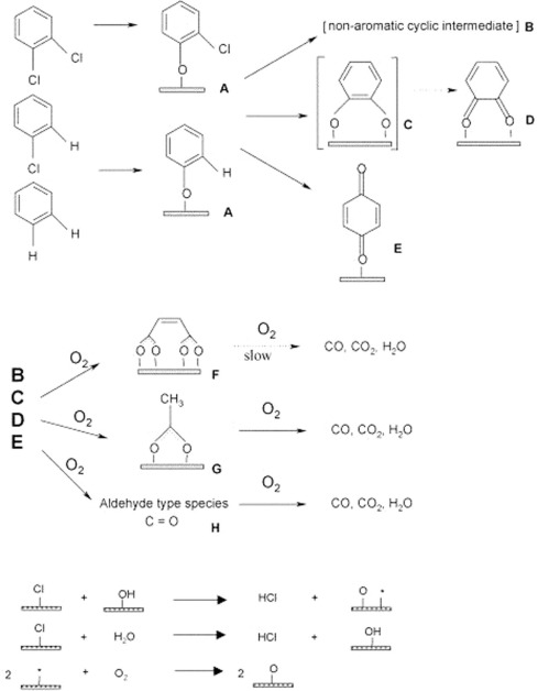 A Review On Catalytic Oxidation Of Chloroaromatics From Flue Gas