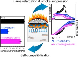A hybrid flame retardant for semi-aromatic polyamide: Unique