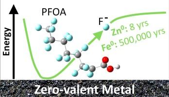 Reductive defluorination of perfluorooctanoic acid by zero