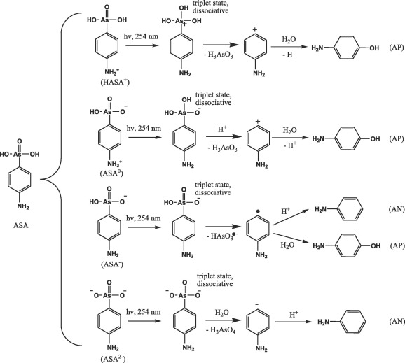 kinetics and mechanisms of ph dependent direct photolysis of p