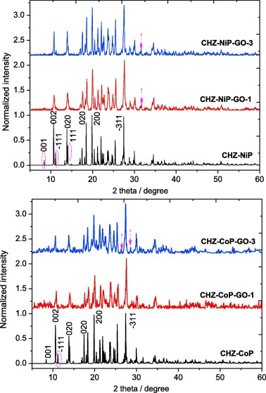 Photosensitive but mechanically insensitive graphene oxide