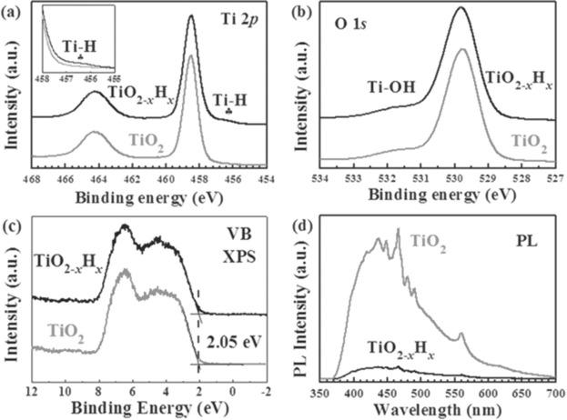 Black TiO2 Nanomaterials: A Review of Recent Advances - ScienceDirect